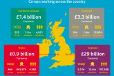 The report shows a slight dip on last year's figures, but the co-op sector has seen a 10% increase in turnover during the last five years