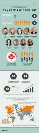IWD-Infographic