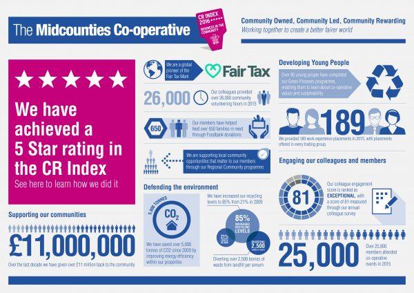 Midcounties cr index infographic