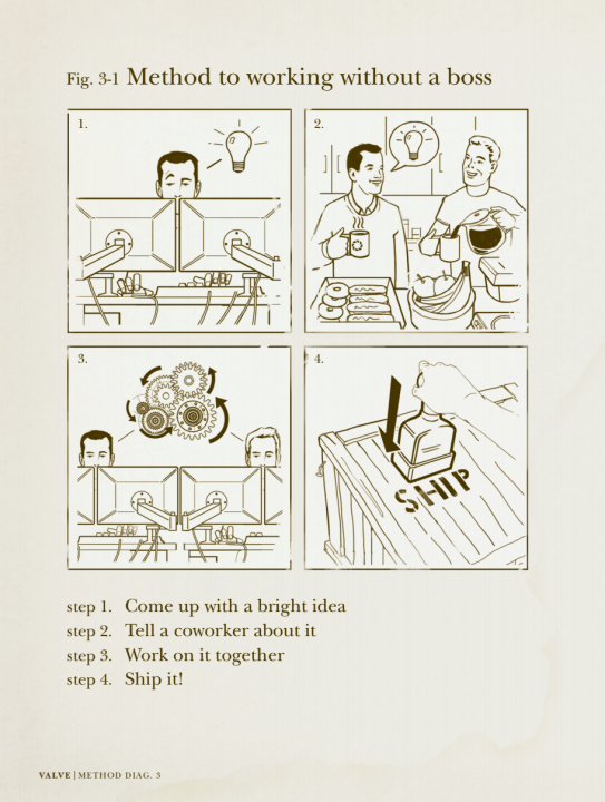 Valve's quirky handbook for new employees includes diagrams showing how to work without a boss