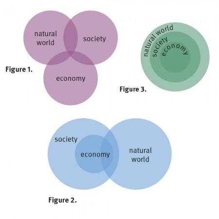 Sustainability venn diagrams