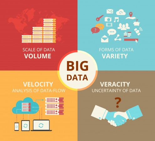 Big Data is being used by insurers to help measure patterns and trends and improve services to customers