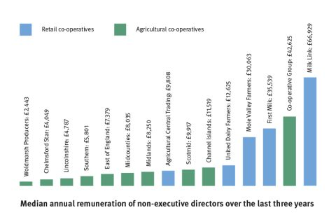 How much do co-operatives pay their non-executive directors?