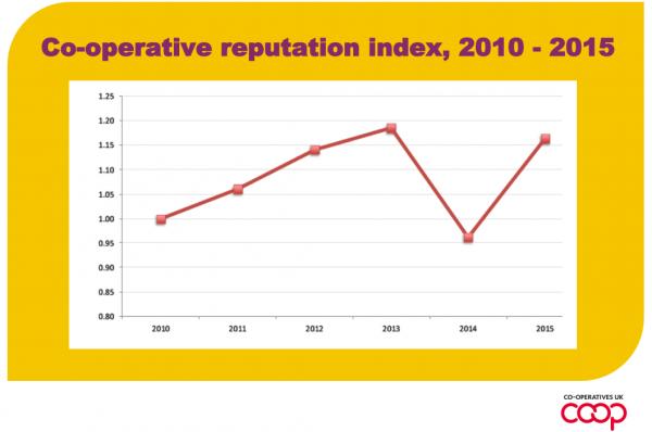 reputation index