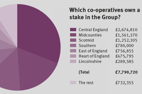 126 independent members together have around 25% of the voting power at meetings - but how are their stakes broken down?